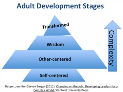 Adult Development Stages